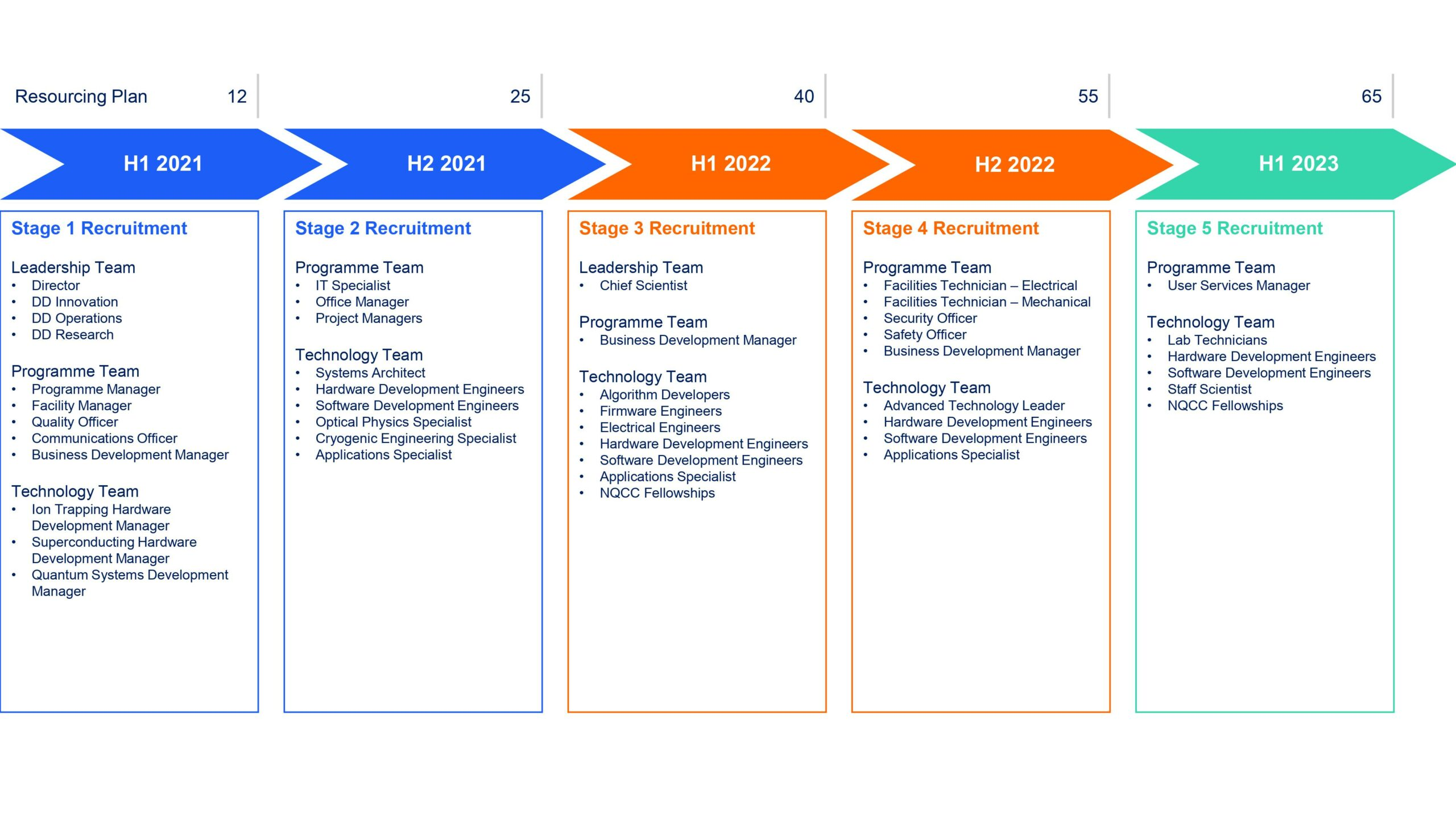 NQCC recruitment roadmap - April 2021